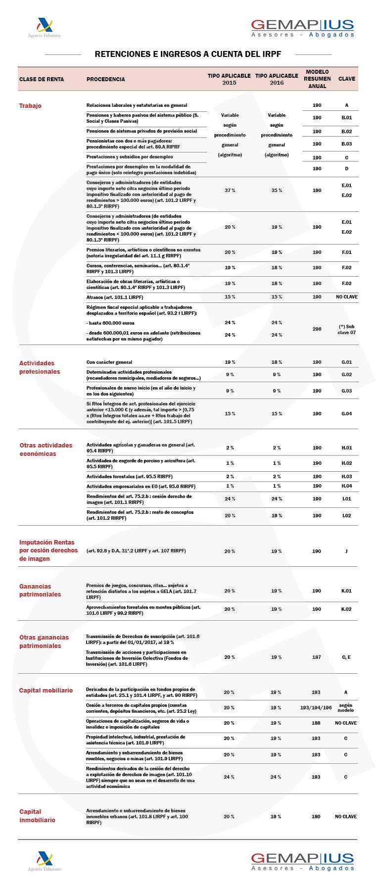 Retenciones e ingresos a cuenta del IRPF 2015 - Gemap