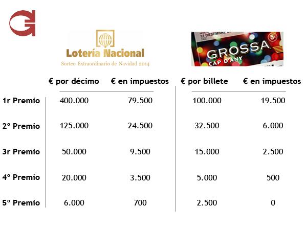 impuestos loteria - Gemap|IUS