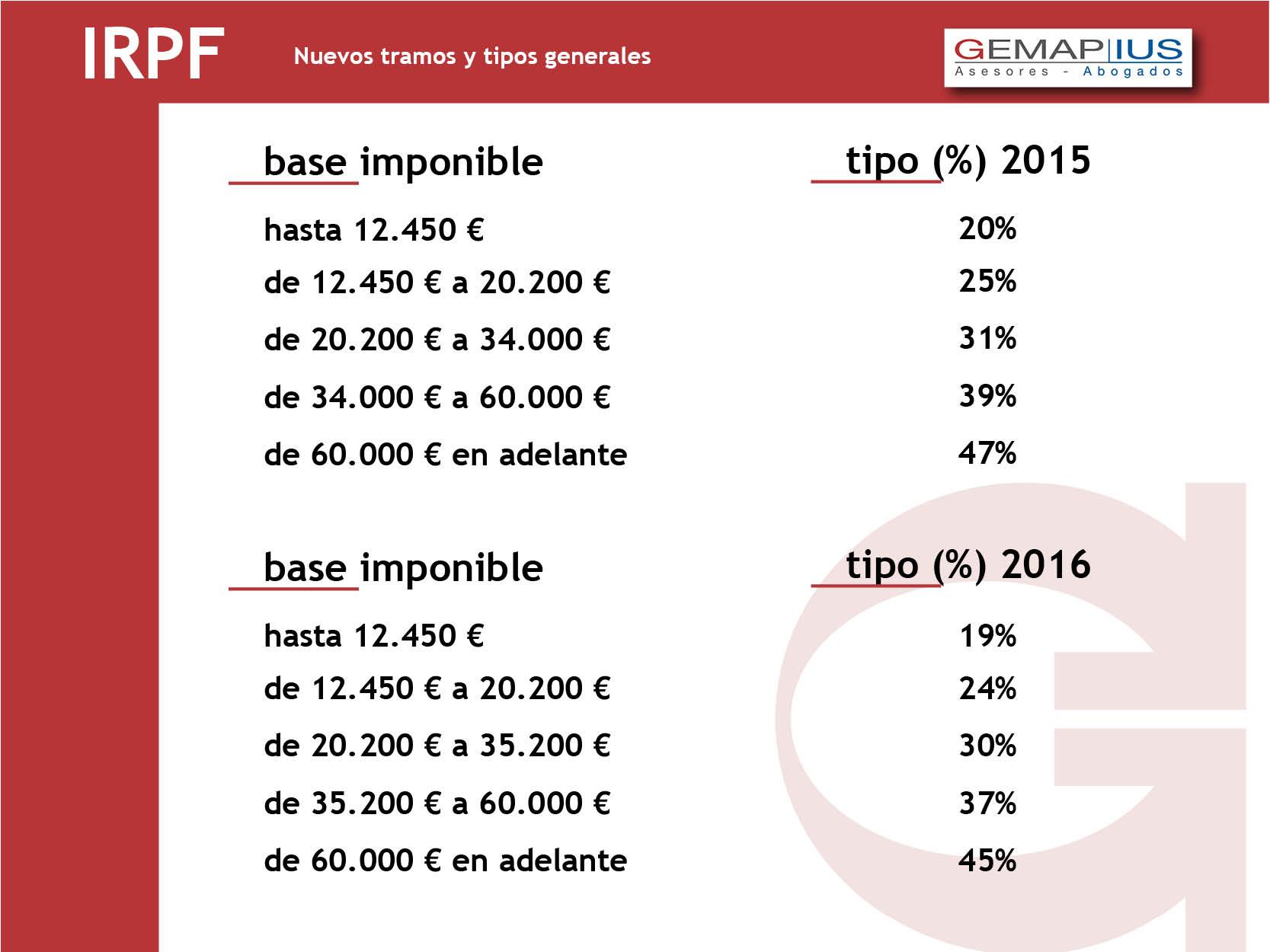IRPF 2015-2016 GEMAP