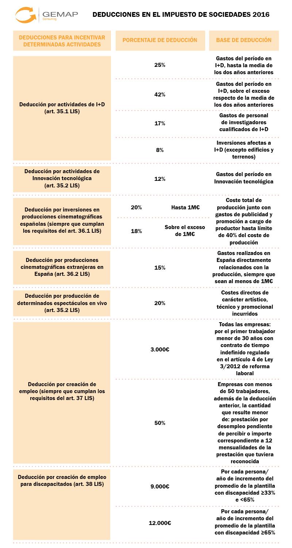 Deducciones en el impuesto de sociedades 2016 - Gemap